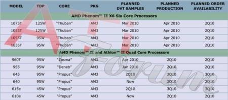 AMD Phenom II X6 roadmap