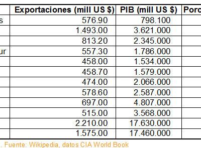 España es el quinto país del mundo en exportaciones