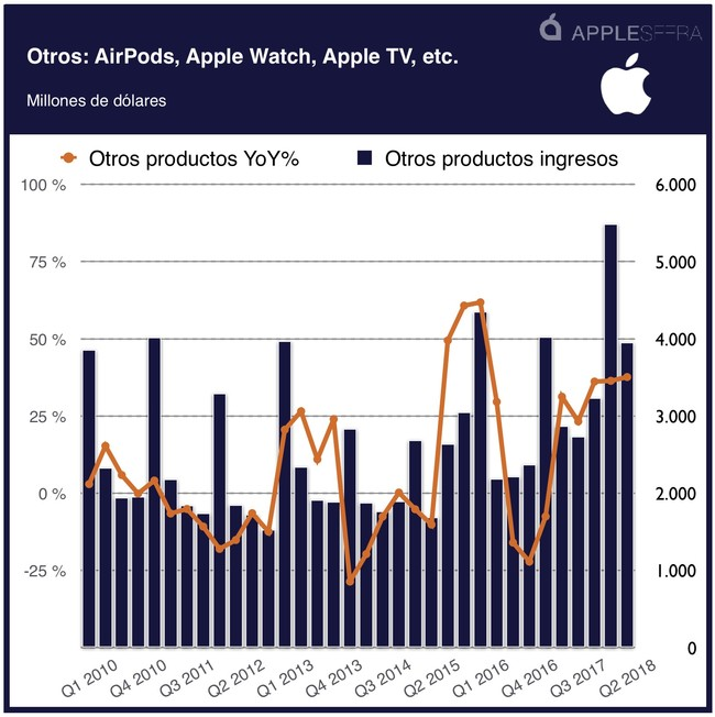 Otros Airpods Apple™ Watch Homepod