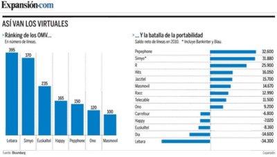 Evolución de los OMVs durante 2010: low cost frente ofertas a colectivos
