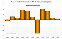 Alemania decepciona con su PIB más bajo en 4 años
