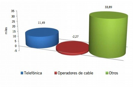 Ganancia neta de líneas de Banda Ancha fija en marzo de 2013