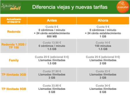 Diferencia entre viejas y nuevas tarifas de Euskaltel