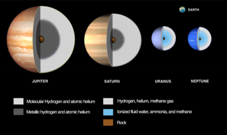 Compositional Differences Of Planets
