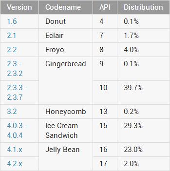 Distribución de versiones Android en Abril de 2013