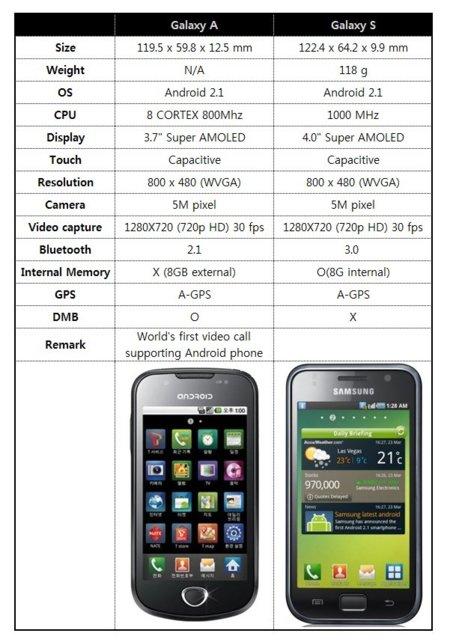 Samsung Galaxy S, el Android más importante de la firma será de Movistar en julio
