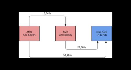 Comparativa AMD e Intel