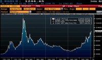 El oro se empina por sobre los US$1.420 tras acción de la Fed y palabras de Zoellick