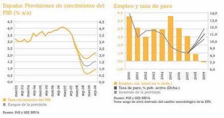 Proyección de empleo para 2008