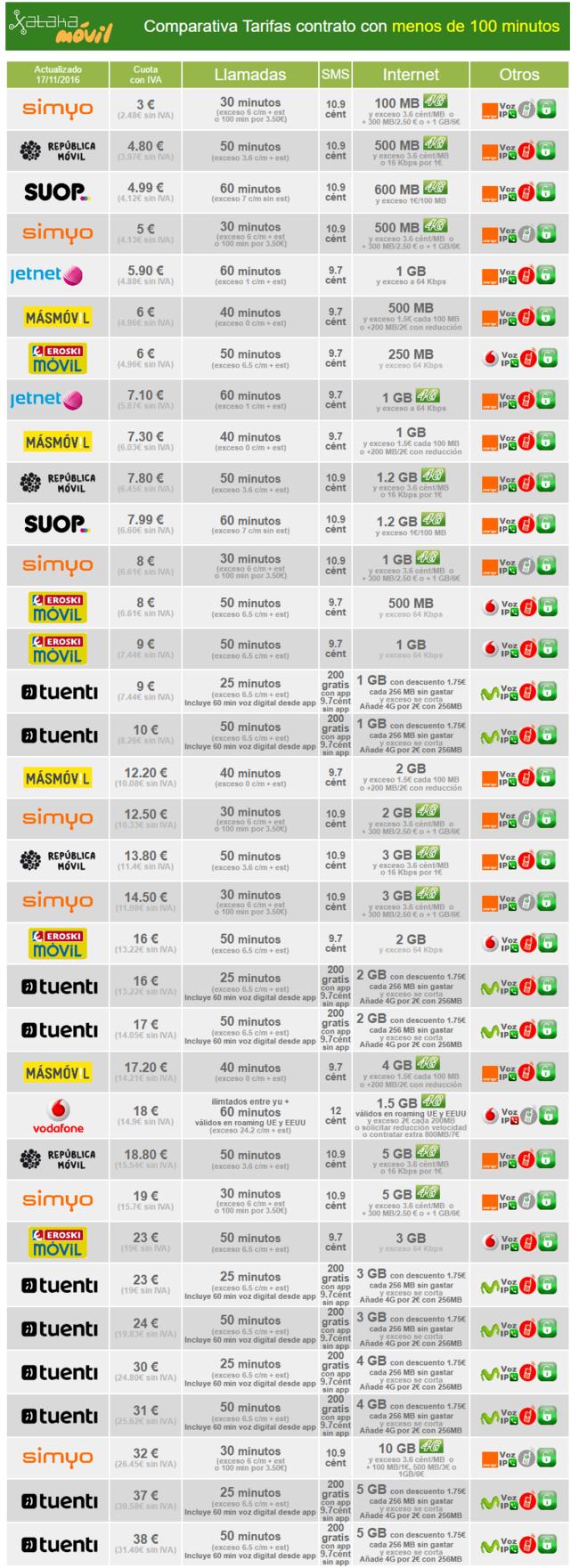 Comparativa Tarifas Contrato Con Bono De Minutos Menor De 100 Minutos