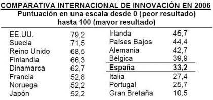 Innovación española por los suelos
