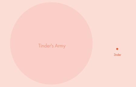 Tinder vs 3nder