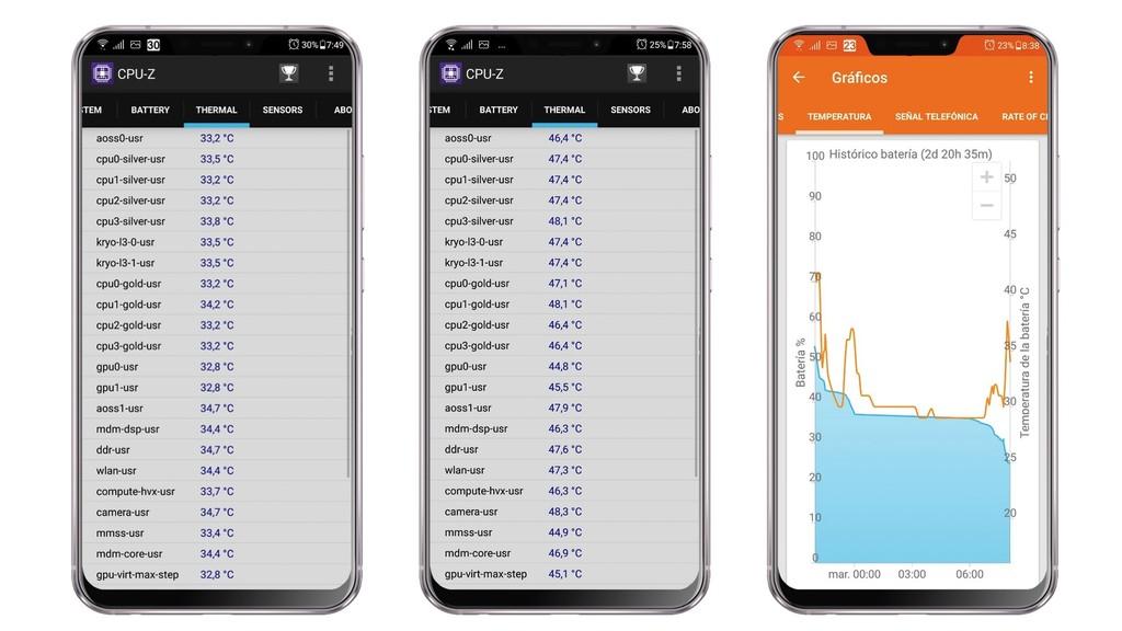 Rendimiento Asus™ Zenfone 5z
