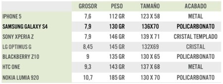 tabla comparativa smartphones