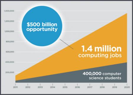 Ironhack oportunidades como desarrollador