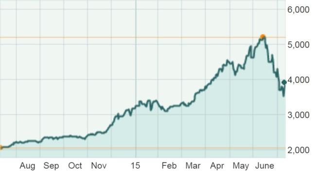 Xangai mercado de ações nos últimos 12 meses