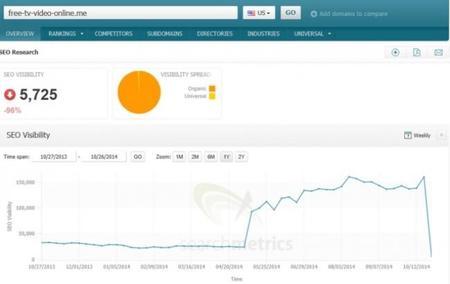 Buscar torrents en Google ya no ofrecerá los mismos resultados