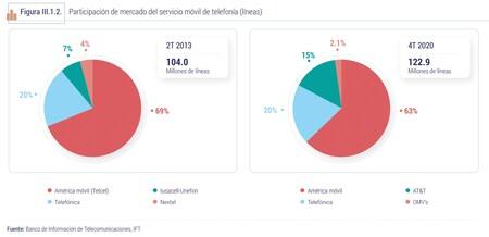 En Mexico Los Usuarios De Att Son Los Que Mas Gb Consumen Con Mas De 5gb Y Los De Telcel Los Que Mas Llaman Con Mas De Cuatro Horas