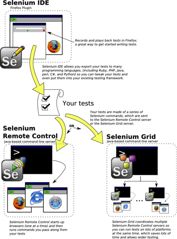 Esquema de Selenium