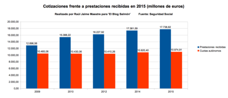 Cotizaciones frente a prestaciones recibidas en 2015