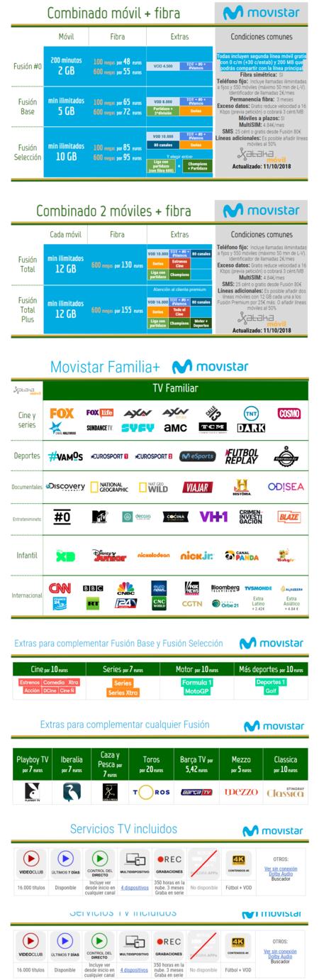 Nuevas Tarifas Movistar Fusion Octubre 2018