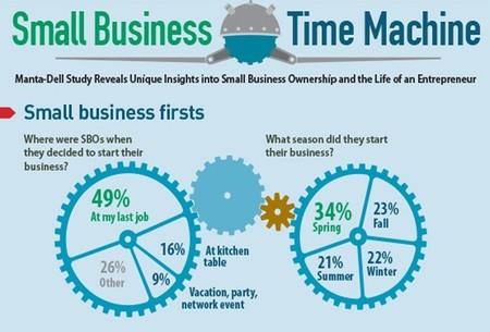 ¿Cómo se ven los fundadores de la pequeños negocios?