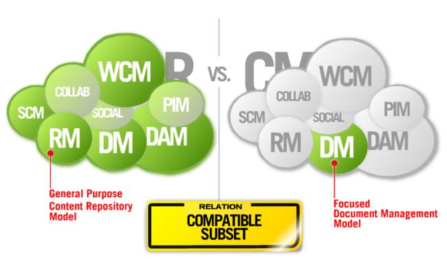 Compatibilidad CMIS / JCR