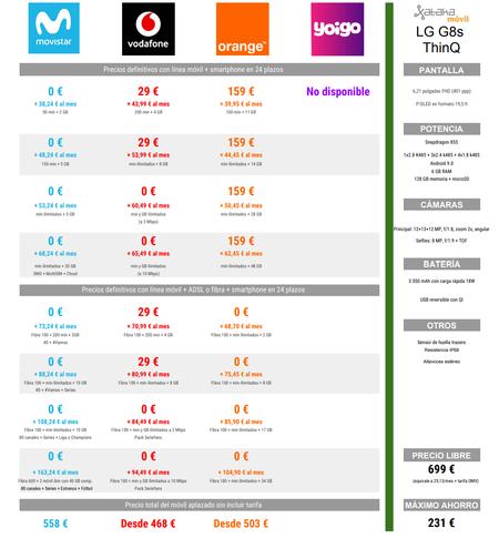 Comparativa Precios A Plazos Del Lg G8s Con Movistar Vodafone Orange Y Yoigo En Navidad
