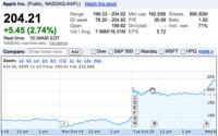 Apple rompe records en la bolsa superando los 200 dólares por acción