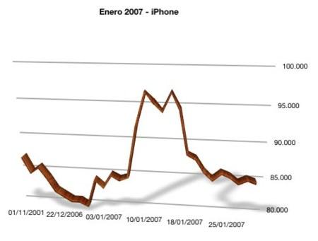 evolución de las acciones de Apple en enero de 2007