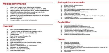 Espana Nacion Emprendedora Medidas