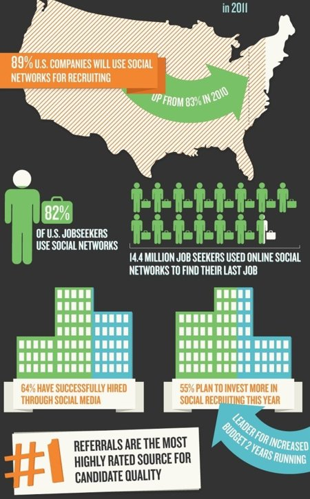 social 2
