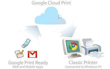Google Cloud Print, imprime desde cualquier lugar