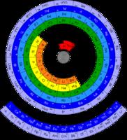 Una nueva forma de dibujar la tabla periódica
