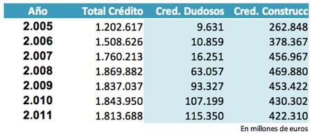 El crédito concedido a la construcción permanece estancado en 422.000 millones de euros
