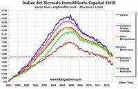 Precios de la vivienda retroceden a niveles de 2004, pero aún no llega el equilibrio de mercado