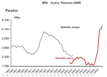 4.326.500 personas en el paro en 2009 según la EPA