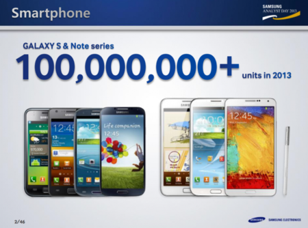 Samsung va a poner en el mercado cien millones de Galaxy S y Note durante 2013