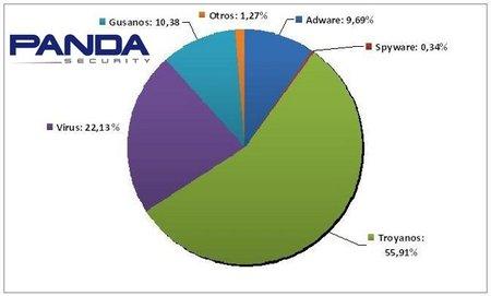 El posicionamiento de falsas web, redes sociales y zero-days las principales vulnerabilidades en 2010