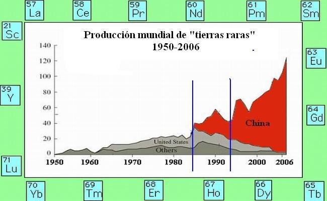 Producción global de tierras raras