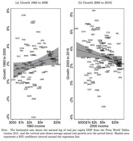 Comparación de la desigualdad de ingresos entre países desde 1960 a 2000 y desde el 2000 hasta 2019.