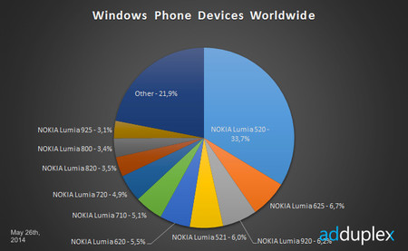 AdDuplex: Lumia y su gama baja colocan a Microsoft como dominador absoluto en el hardware de Windows Phone