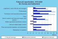 ¿De donde vendrá el crecimiento del trabajo hasta 2020?