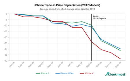 depreciación iPhone