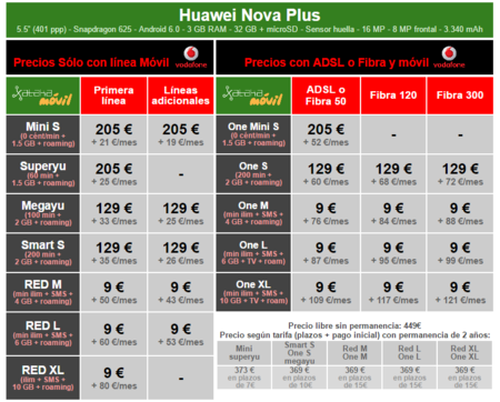 Precios Huawei Nova Plus Con Tarifas Vodafone