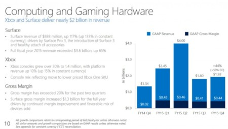 Xbox Sales 1024x577