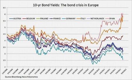 Fuego cruzado financiero invade a la zona euro y los líderes siguen atónitos el curso de los hechos