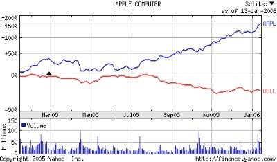 Apple supera a Dell en valor