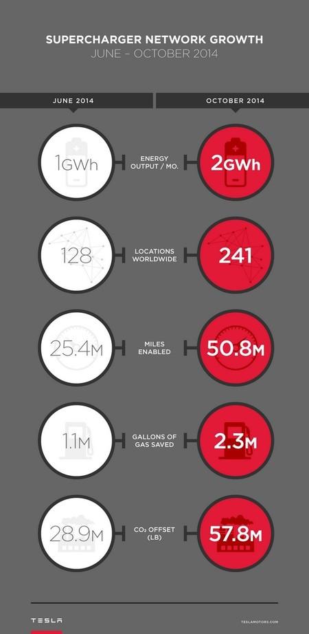 Supercargadores Tesla Infografia