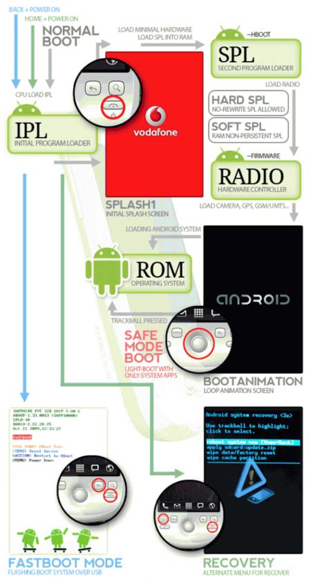 Entendiendo Android